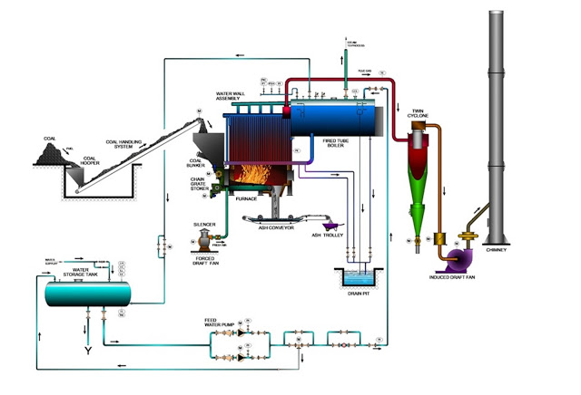how to prolong chain grate boiler Available fuel: this series of boiler can use many kinds of fuel materials, such as wood pellet, woodchips, wood, bark, agriculture straw.